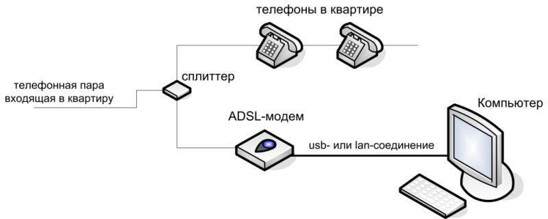 Альтернативный вид предоставления услуги интернет через телефонную линию