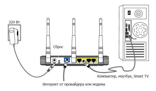 Схема подключения интернета в домашней сети