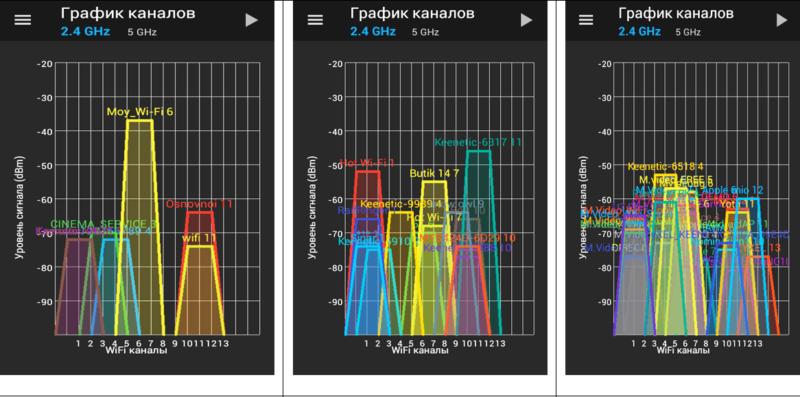 Анализ каналов сети Вай-Фай
