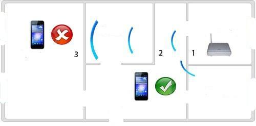 Качество сигнала Вай-Фай в зависимости от нахождения раздаточного устройства