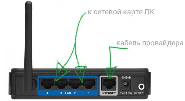 Подключение роутера с помощью кабеля в разъемы которые находятся сзади