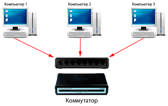 Организация локальной сети с помощью роутера